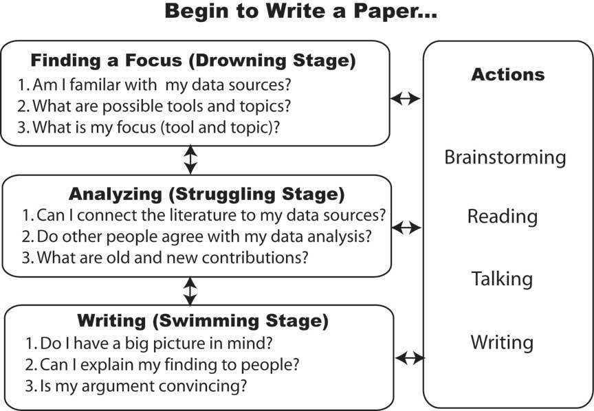good healthy essay write